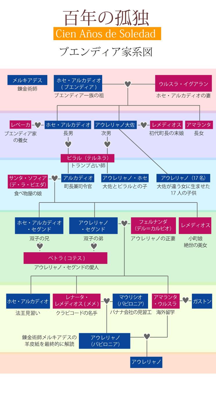 百年の孤独 家系図