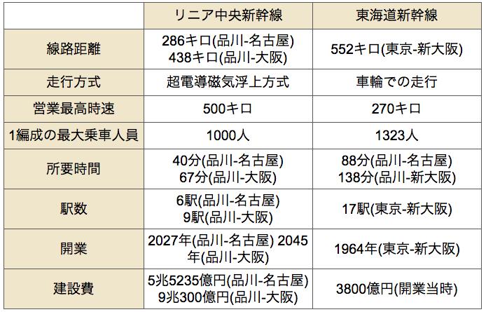 リニアと東海道新幹線を比較
