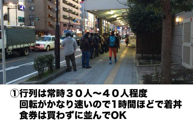 ①行列は常時30人〜40人程度  回転がかなり速いので1時間ほどで着丼  食券は買わずに並んでOK