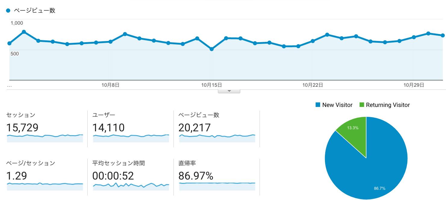 祝★月間20,000PV達成!
