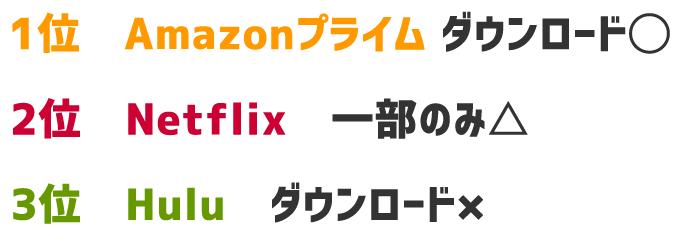 1位 Amazonプライムビデオダウンロード可能 2位 Netflix 一部ダウンロード可 3位 Hulu 不可