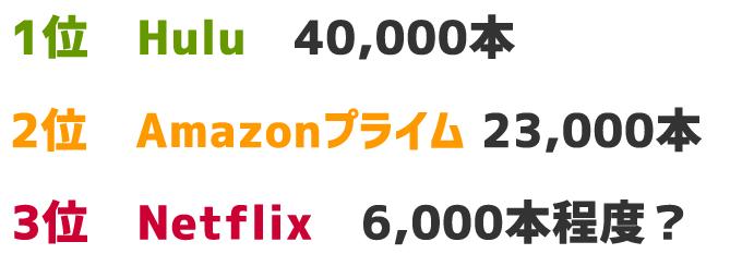 動画本数 1位Hulu 40,000本 2位Amazonプライムビデオ 23,000本 3位Netflix 6,000本 ★