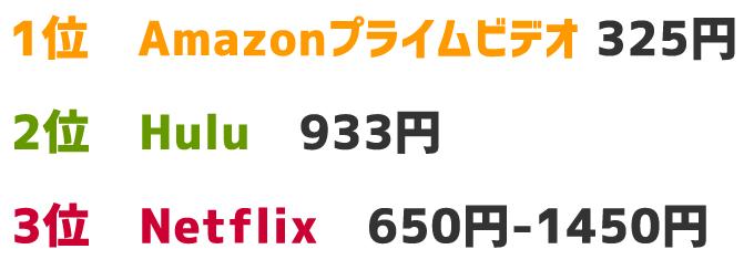 動画配信サービスならAmazonプライムビデオとHuluとNetflixならどれがおすすめか?